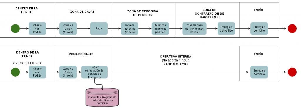 diagrama_ikea