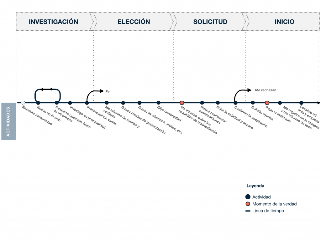 Customer journey: actividades, timeline y etapas