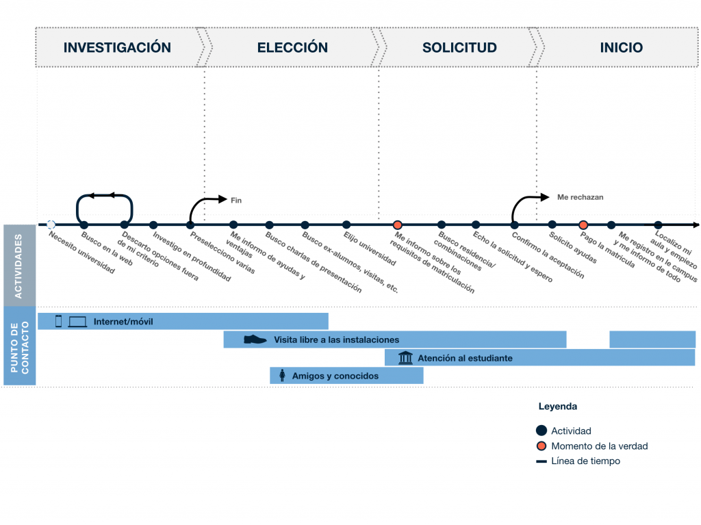 Customer journey: touchpoints
