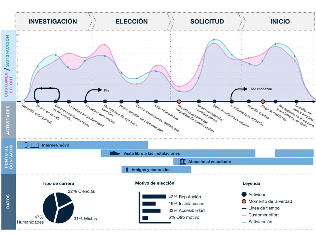 Customer journey: indicadores